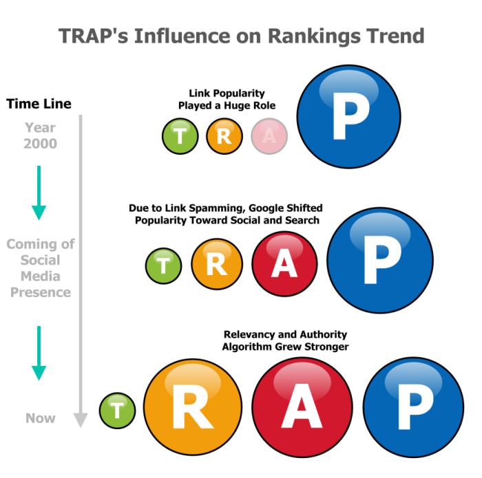trap-trend